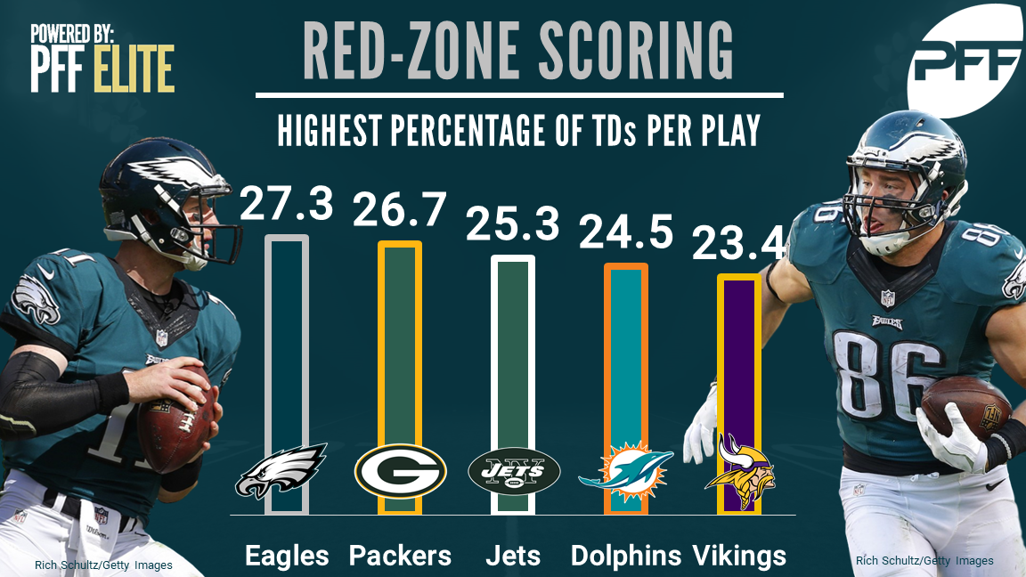 Ranking Every Nfl Offense By Red Zone Scoring Efficiency Nfl