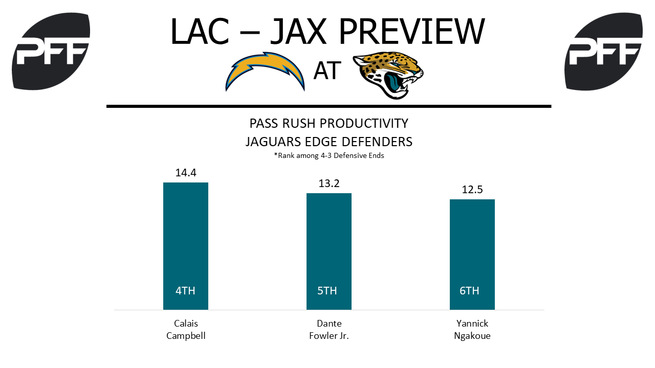 Jaguars edge defenders, pass-rush productivity