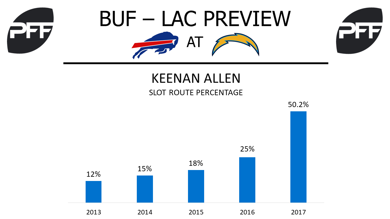 Keenan Allen, wide receivers, Los Angeles Chargers