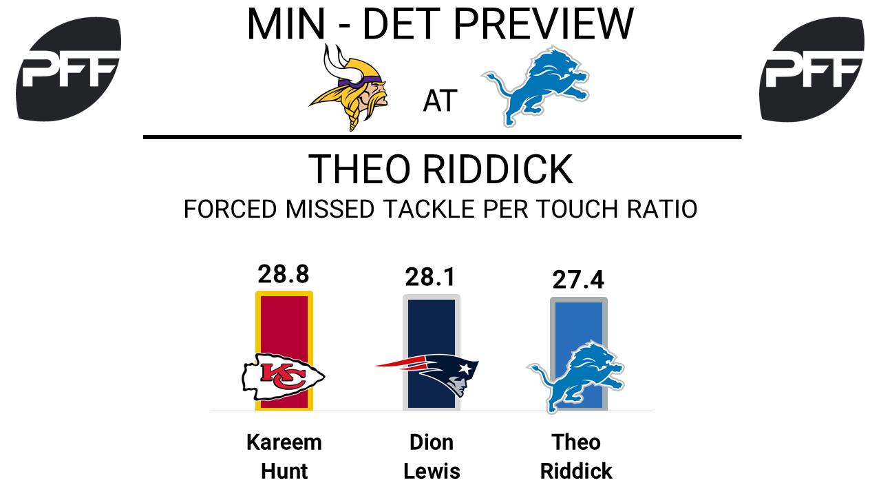 Theo Riddick, running back, Detroit Lions