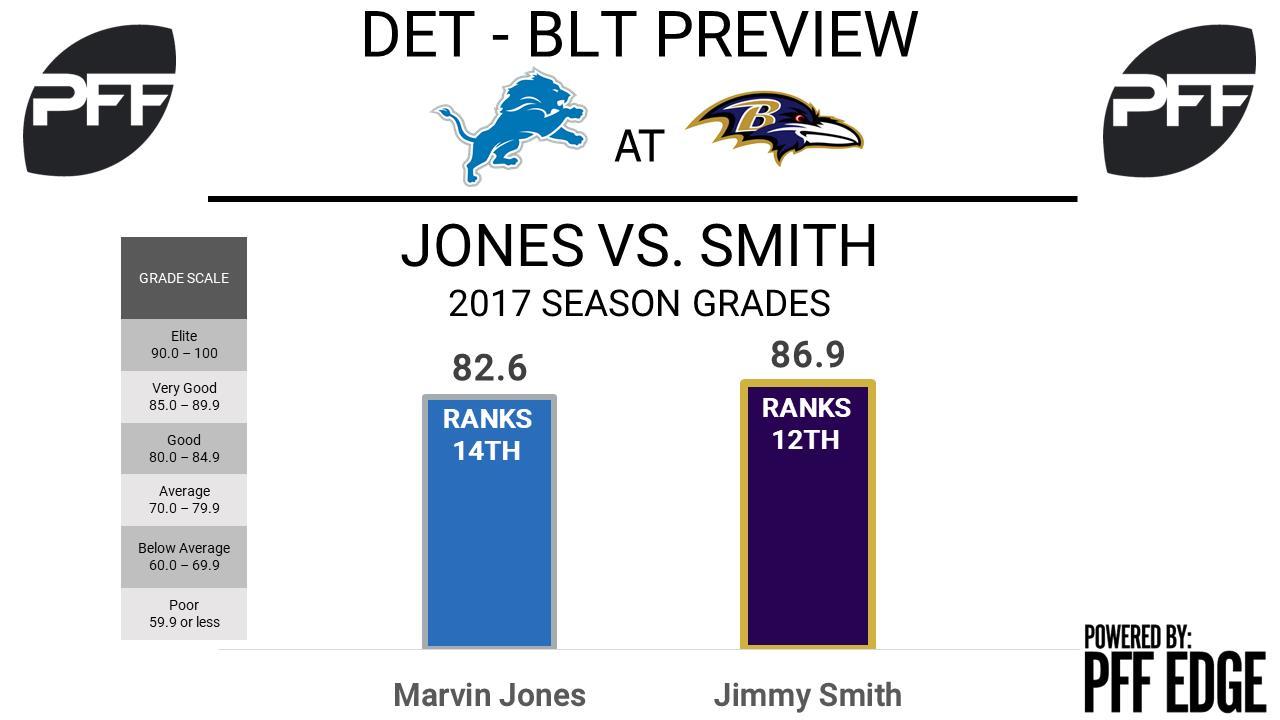 Marvin Jones, wide receiver, Detroit Lions