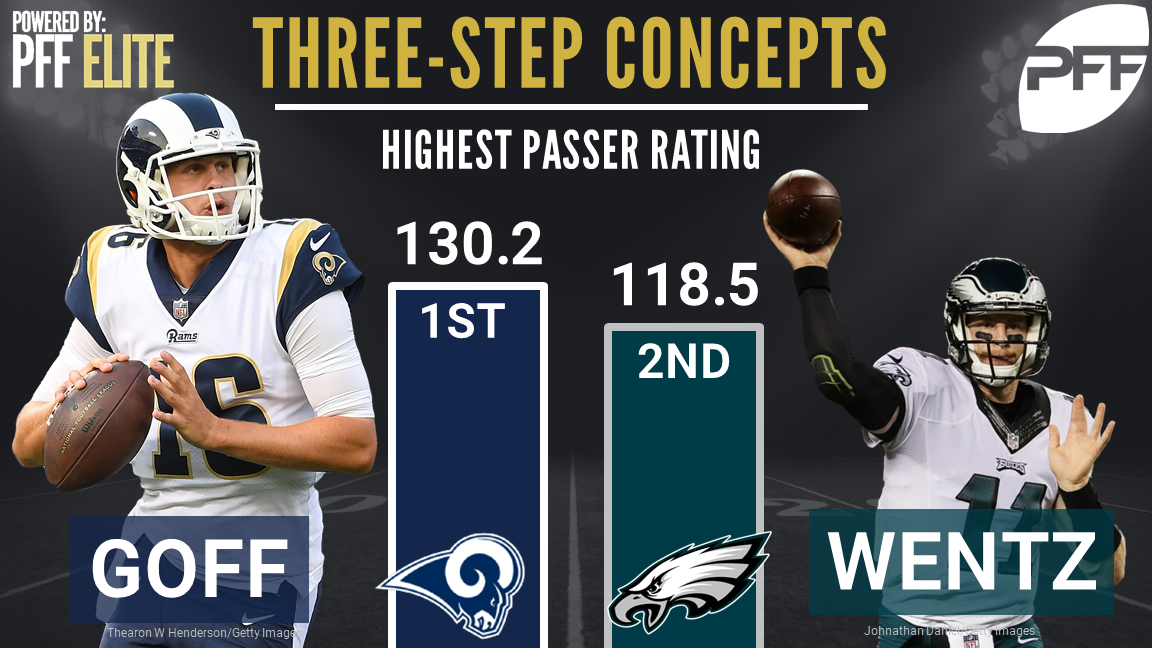 Best QBs on 3-step concepts - Jared Goff & Carson Wentz