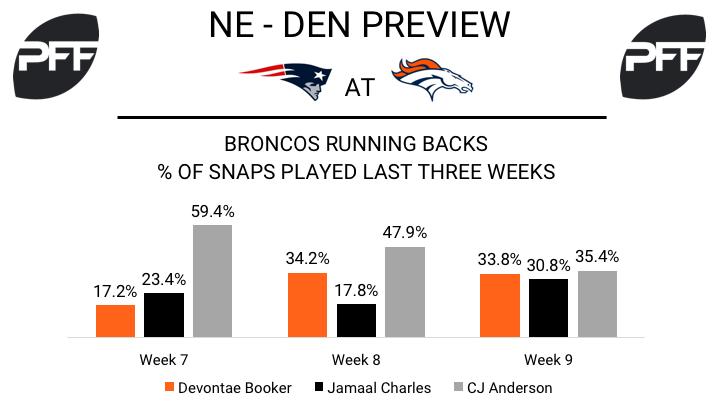 Devontae Booker, running back, Denver Broncos