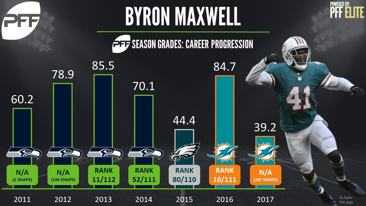 Bryron Maxwell, cornerback, Seattle Seahawks