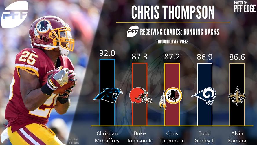 Chris Thompson, running back, Washington Redskins