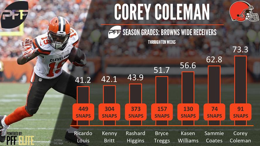 Corey Coleman, wide receiver, Cleveland Browns