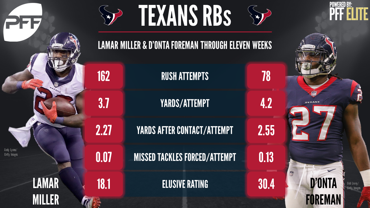 Houston Texans RB D'Onta Foreman