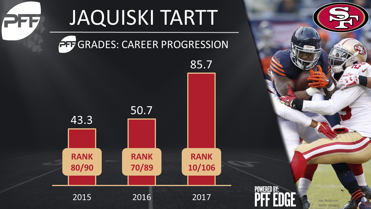 07e623885 49ers S Jaquiski Tartt has promising season ended due to injury ...