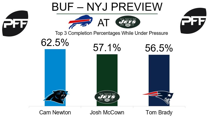 Josh McCown, New York Jets, quarterback