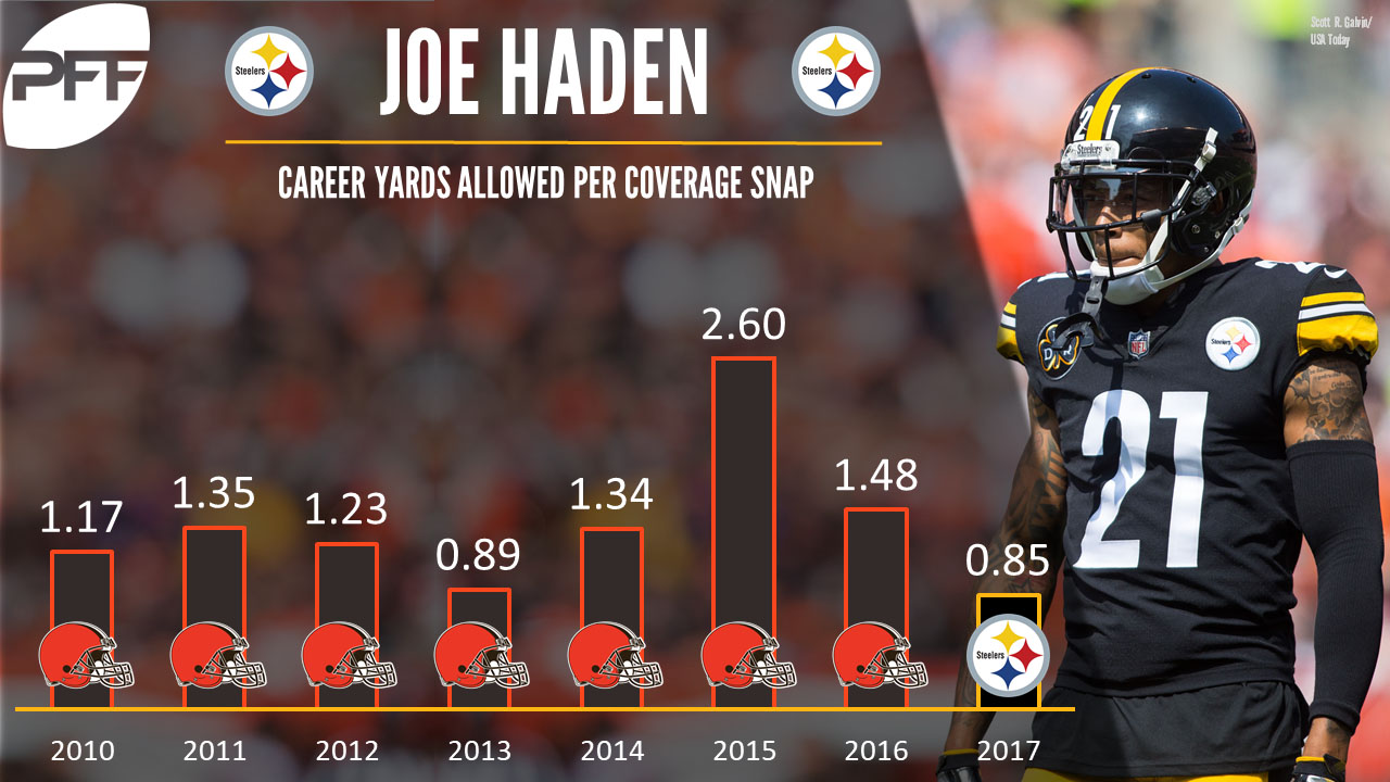 Steelers CB Joe Haden to miss multiple weeks with fractured fibula