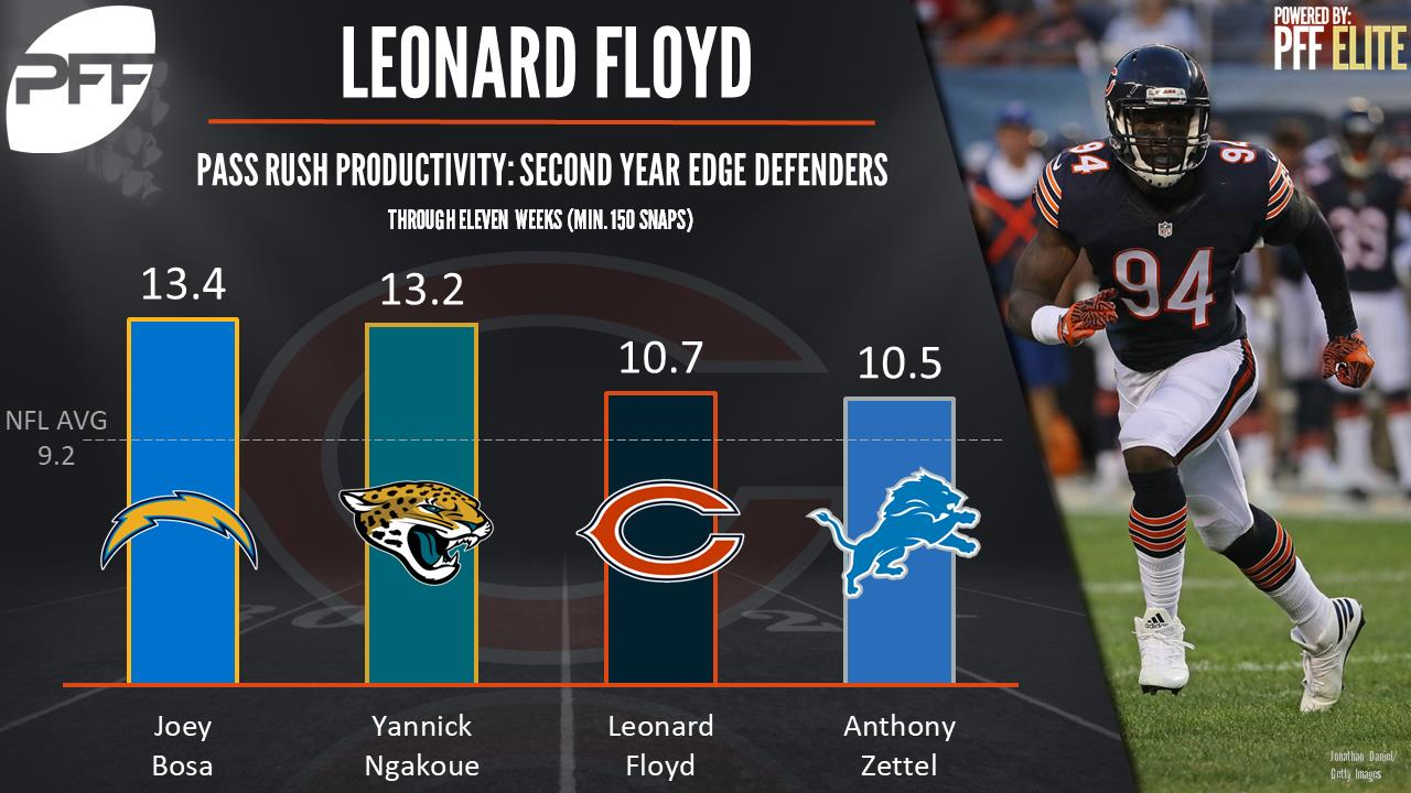 leonard floyd, edge defender, Chicago Bears