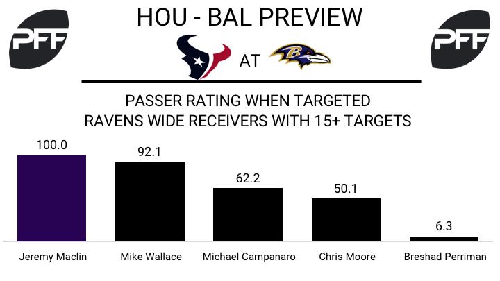 Jeremy Maclin, wide receiver, Baltimore Ravens