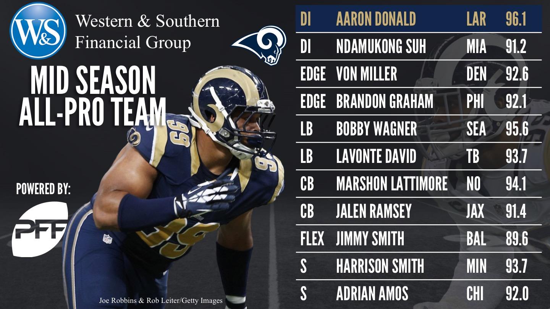 NFL 2017 mid season All-Pro Team - Defense
