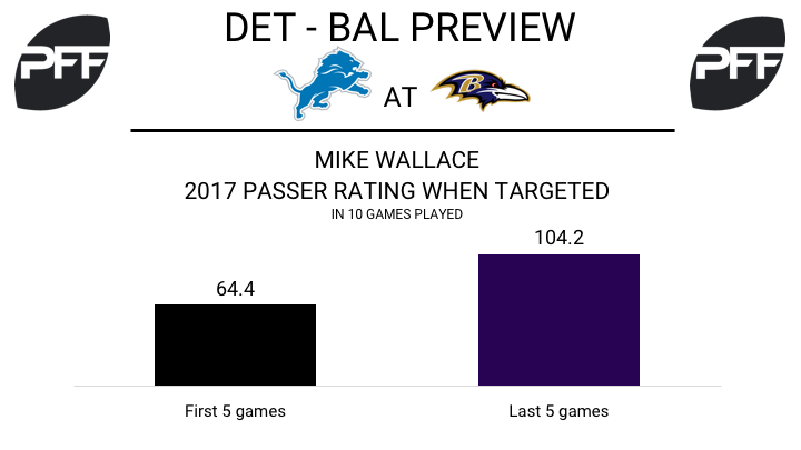 Mike Wallace, wide receiver, Baltimore Ravens