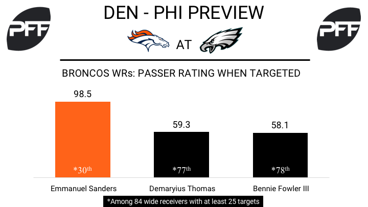 Denver Broncos, wide recievers, passer rating when targeted