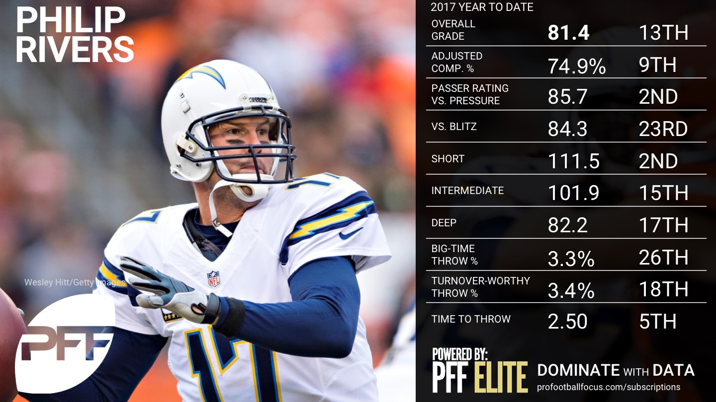 2017 NFL QB Rankings - Philip Rivers