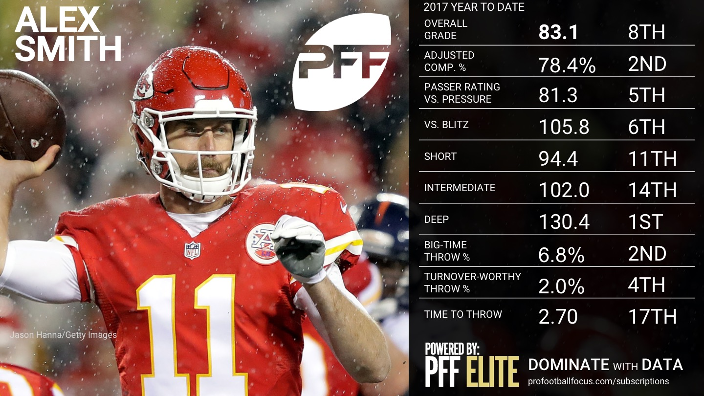 2017 NFL QB Rankings - Alex Smith