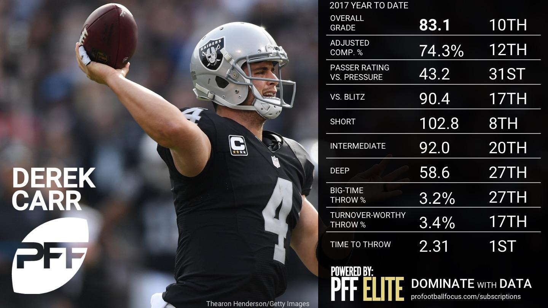 NFL Week 14 QB Rankings - Derek Carr