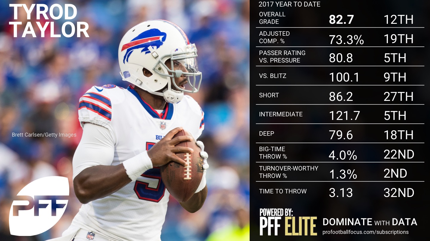 NFL Week 14 QB Rankings - Tyrod Taylor