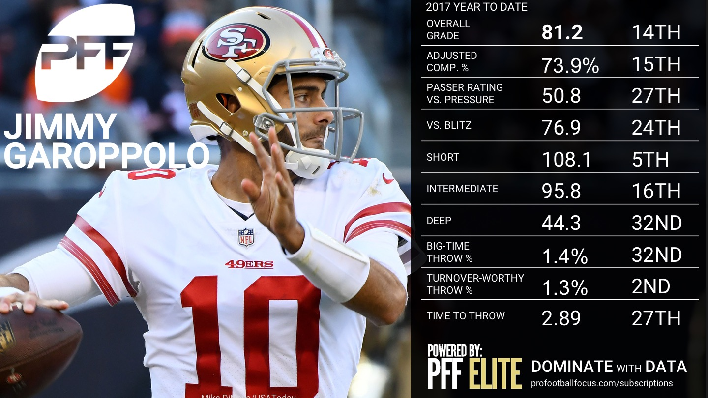 NFL Week 14 QB Rankings - Jimmy Garoppolo