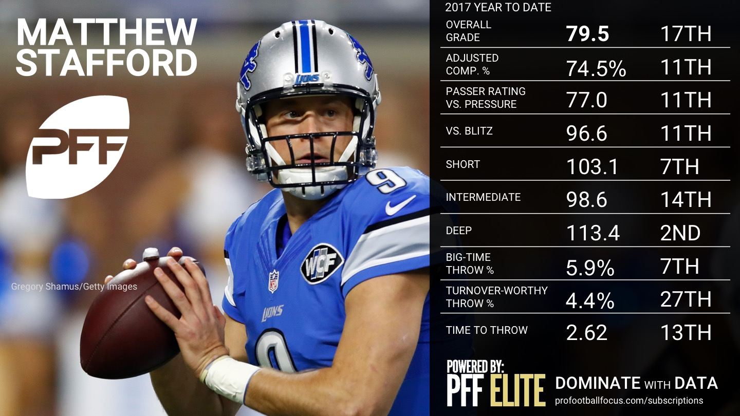 NFL Week 14 QB Rankings - Matthew Stafford