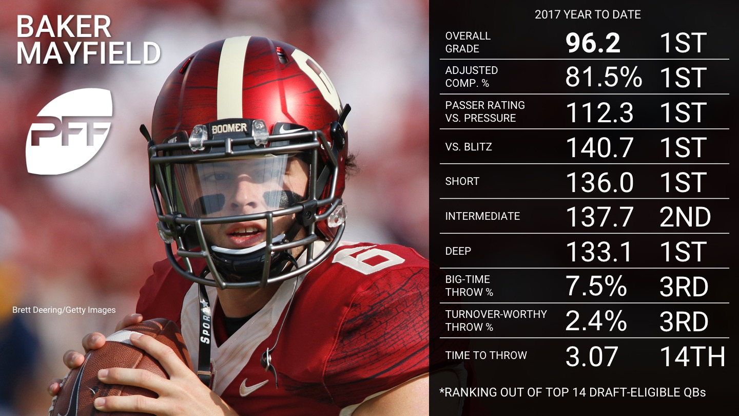 Ranking the 2018 NFL Draft-Eligible NCAA QBs - Baker Mayfield