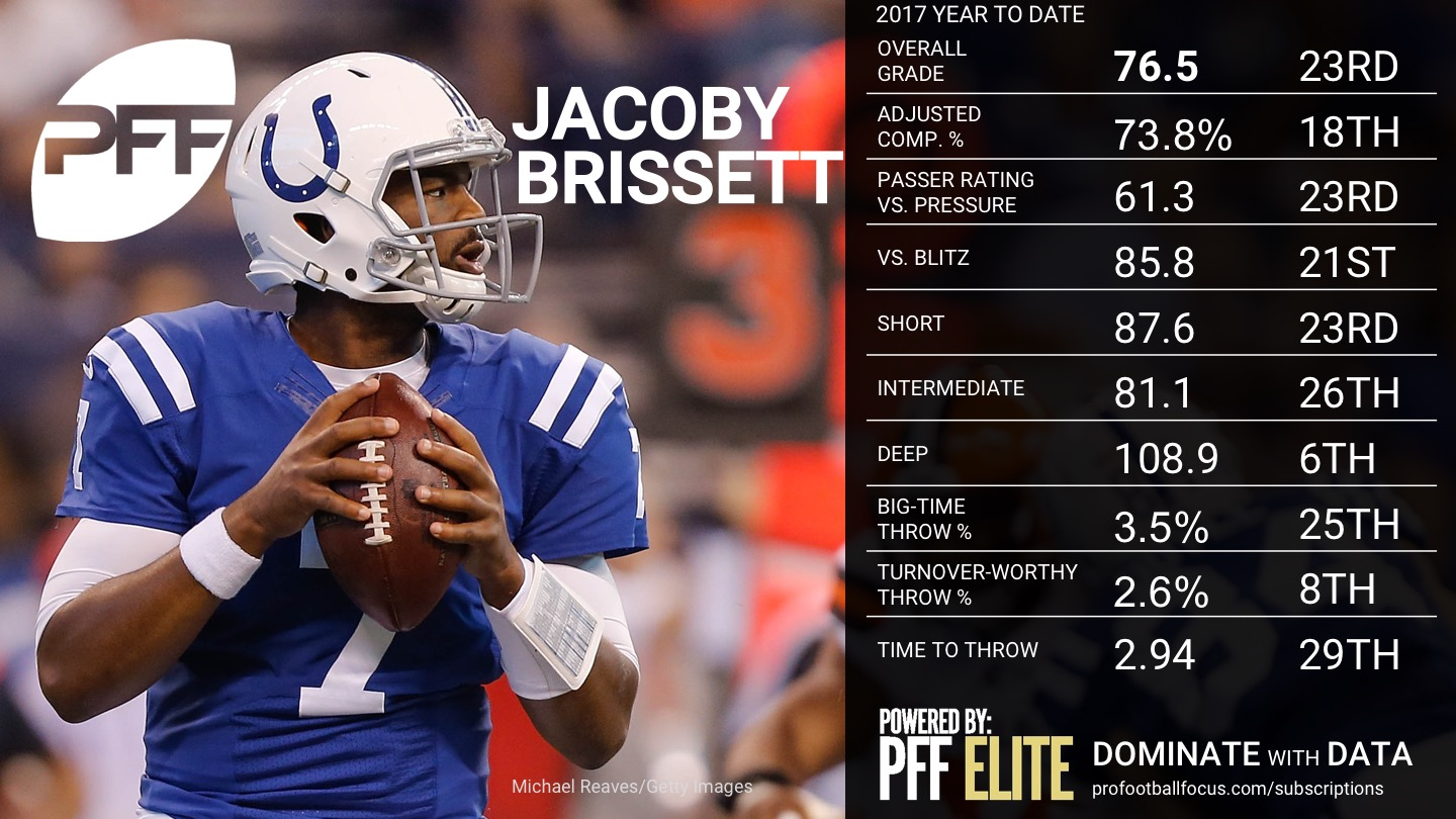 NFL Week 14 QB Rankings - Jacoby Brissett