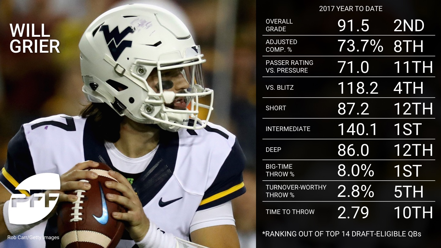 Ranking the 2018 NFL Draft-Eligible NCAA QBs - Will Grier