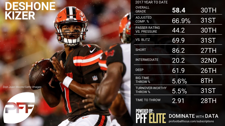 NFL Week 14 QB Rankings - DeShone Kizer