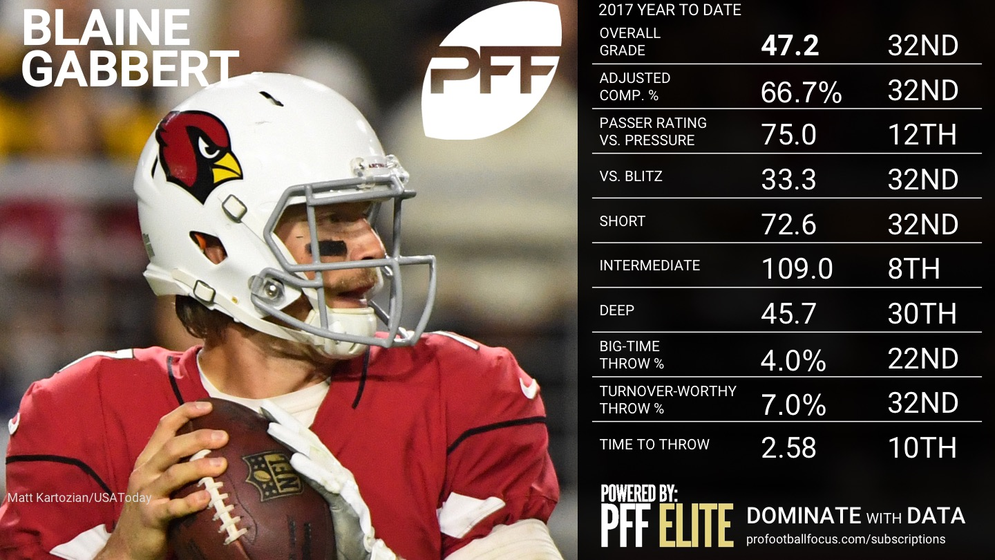 NFL Week 14 QB Rankings - Blaine Gabbert