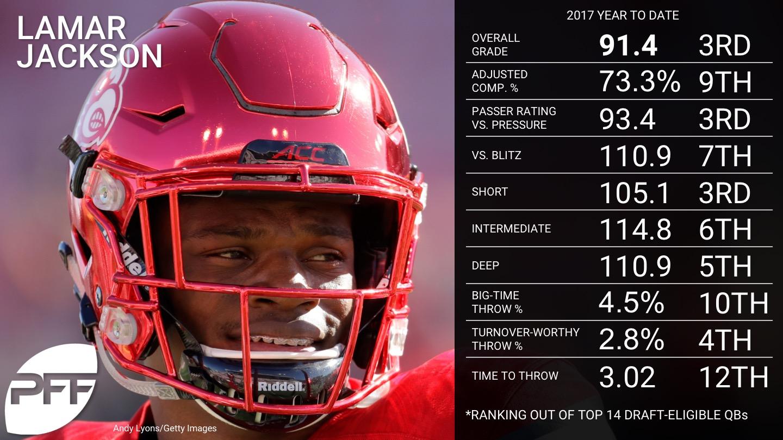 Ranking the 2018 NFL Draft-Eligible NCAA QBs - Lamar Jackson