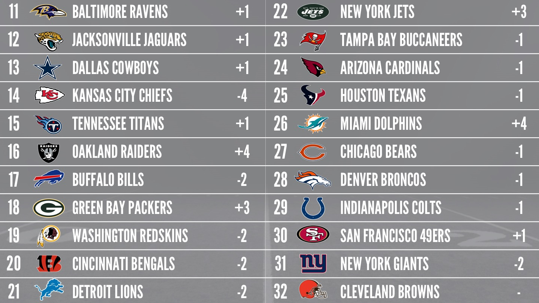2017 PFFELO NFL Power Rankings - Week 14