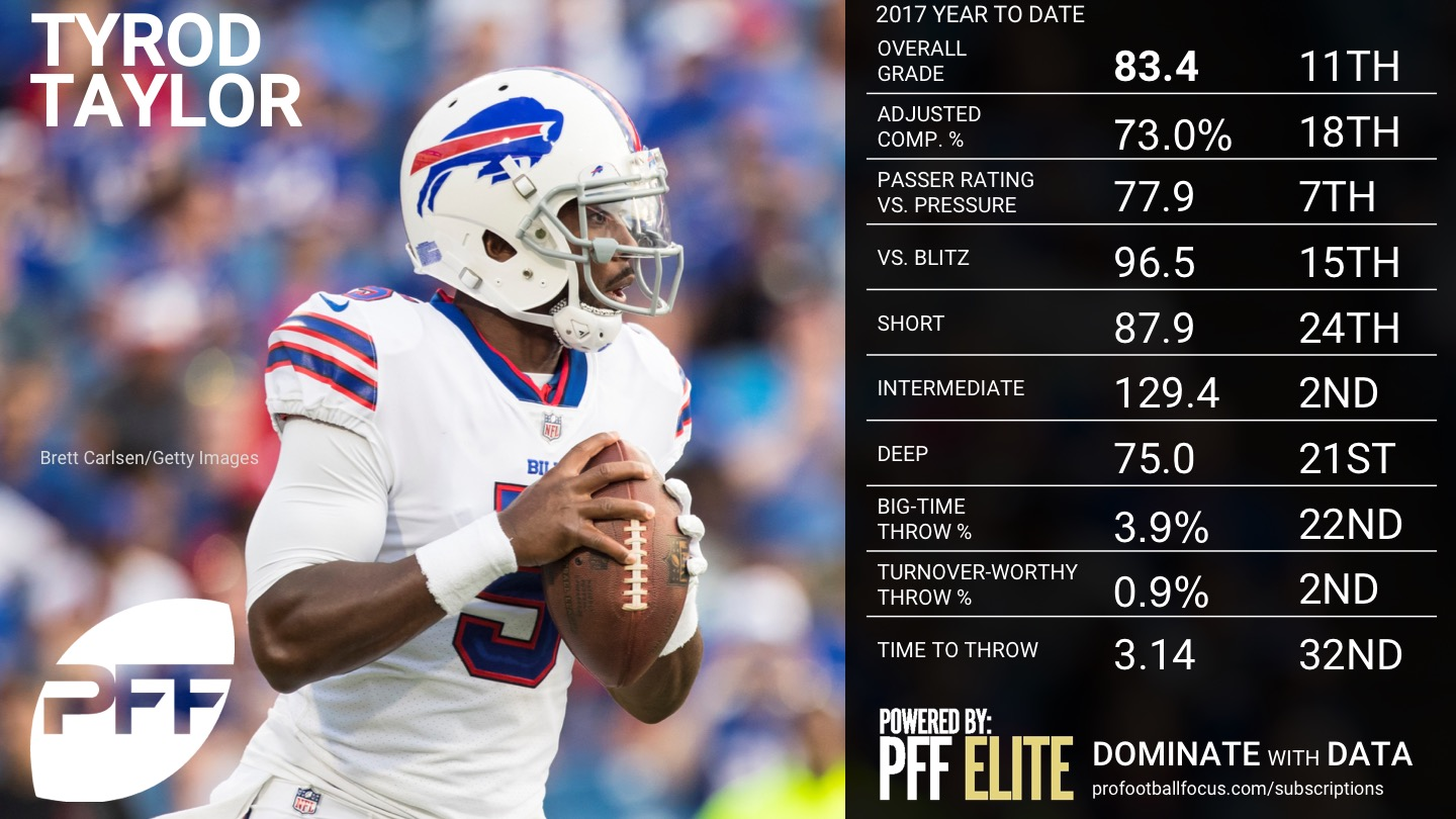 2017 NFL Rookie of the Year Rankings - Tyrod Taylor