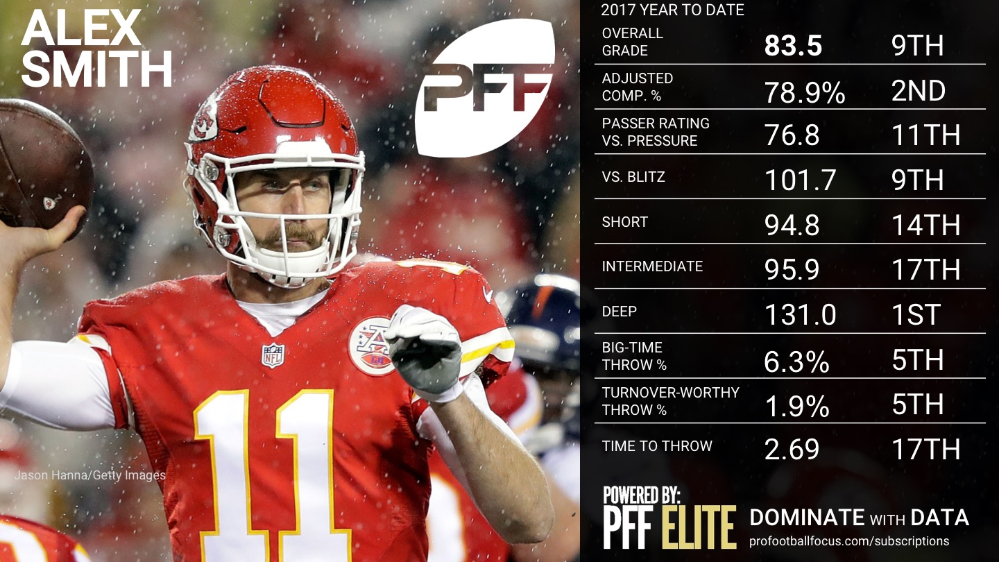 2017 NFL Rookie of the Year Rankings - Alex Smith