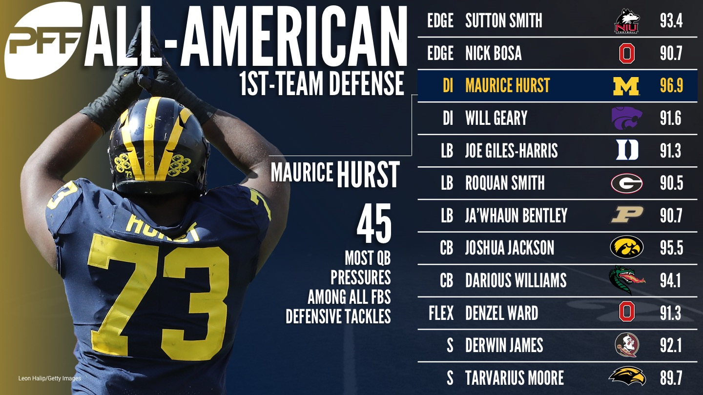 2017 PFF All-American Team - Defense