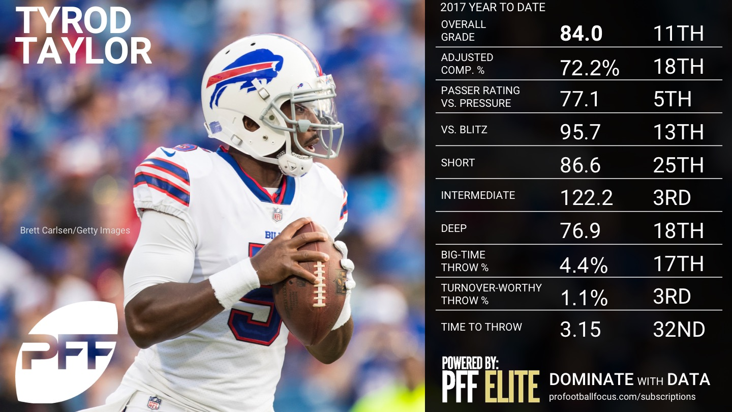 2017 NFL Week 16 QB Rankings - Tyrod Taylor