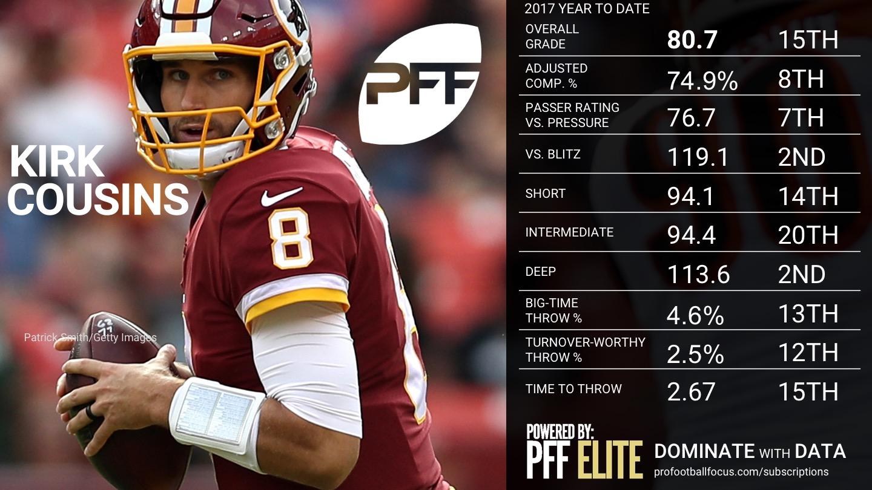 2017 NFL Week 16 QB Rankings - Kirk Cousins