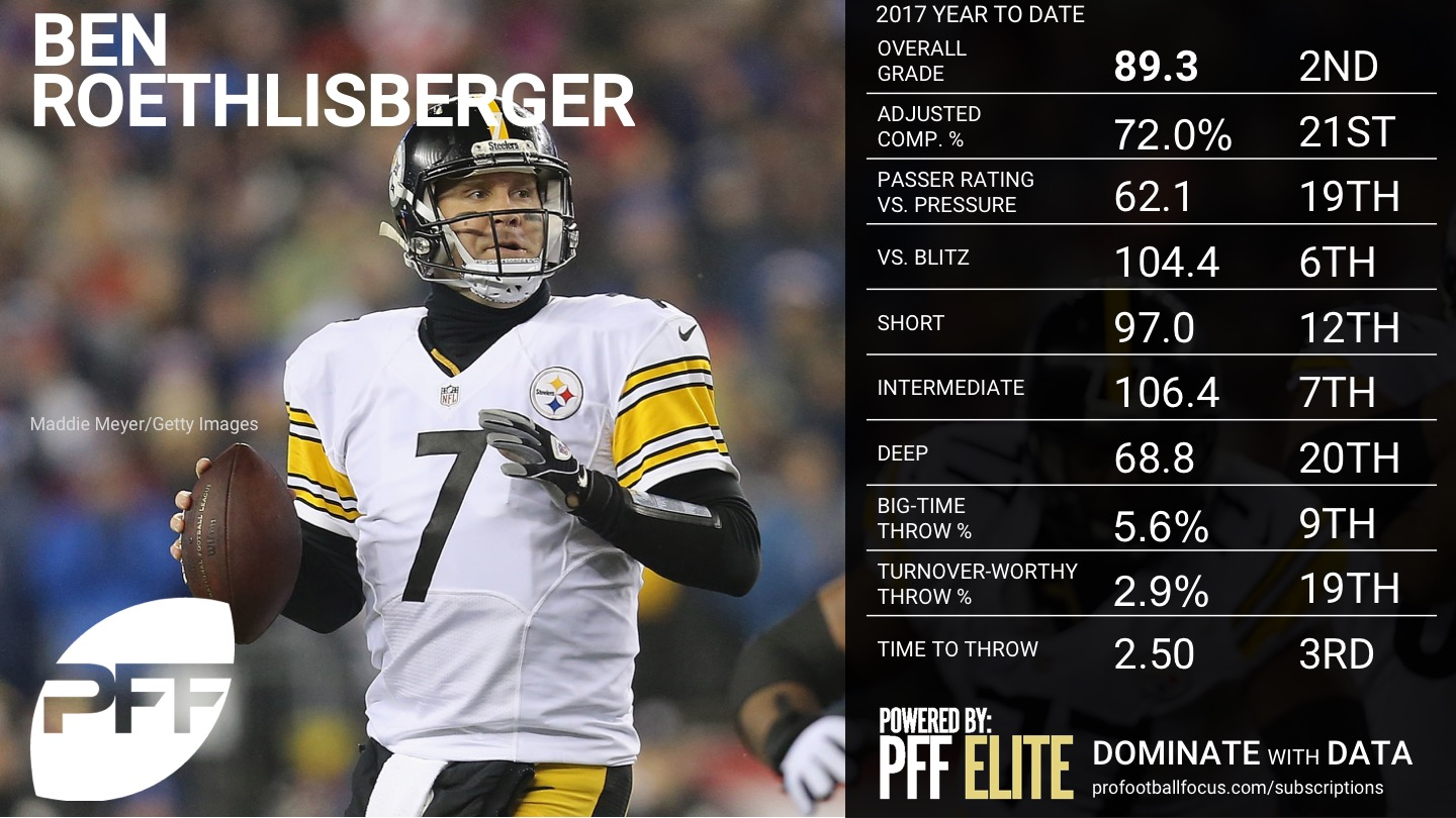 2017 NFL Week 16 QB Rankings - Ben Roethlisberger