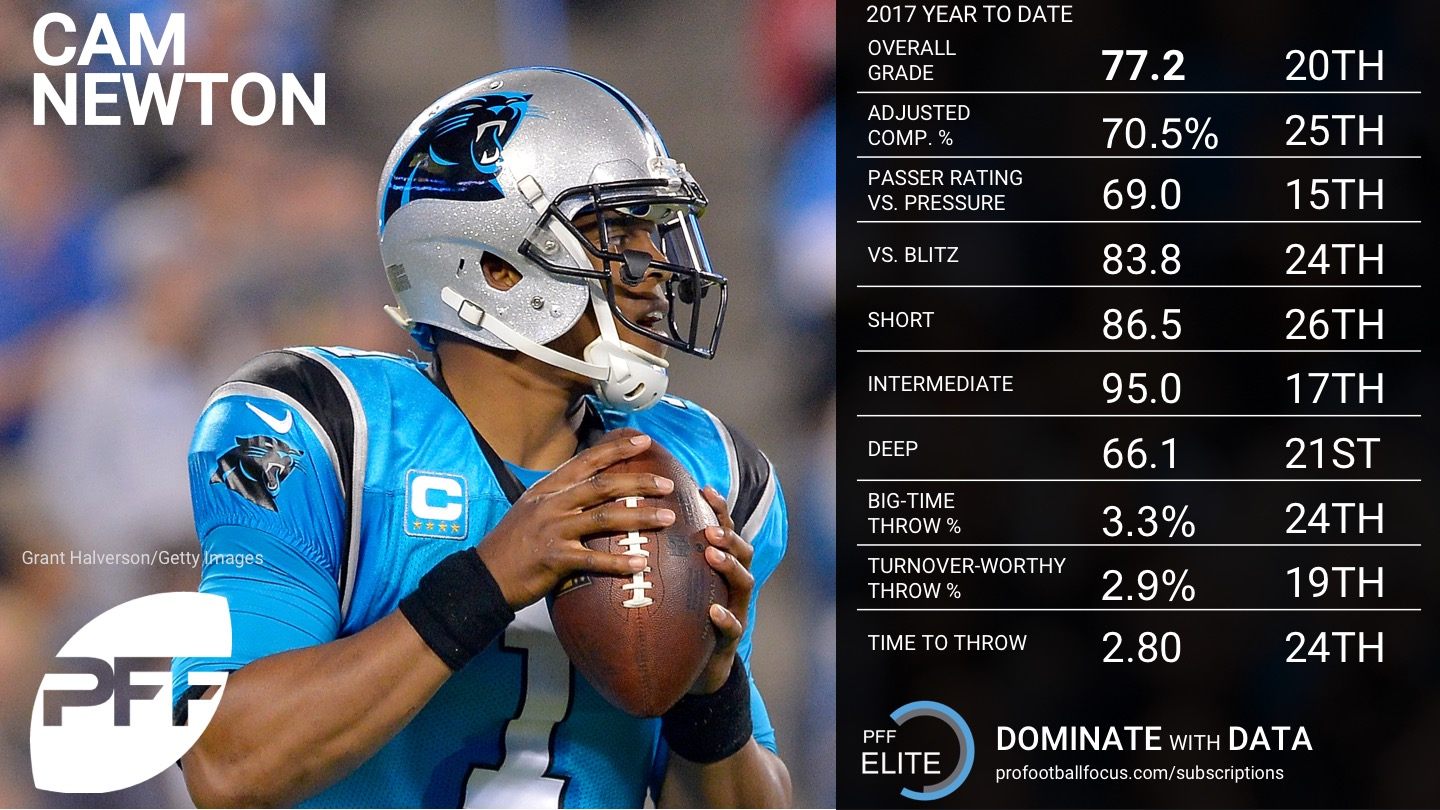 2017 NFL Week 16 QB Rankings - Cam Newton