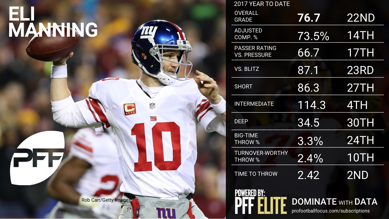 2017 NFL Week 16 QB Rankings - Eli Manning