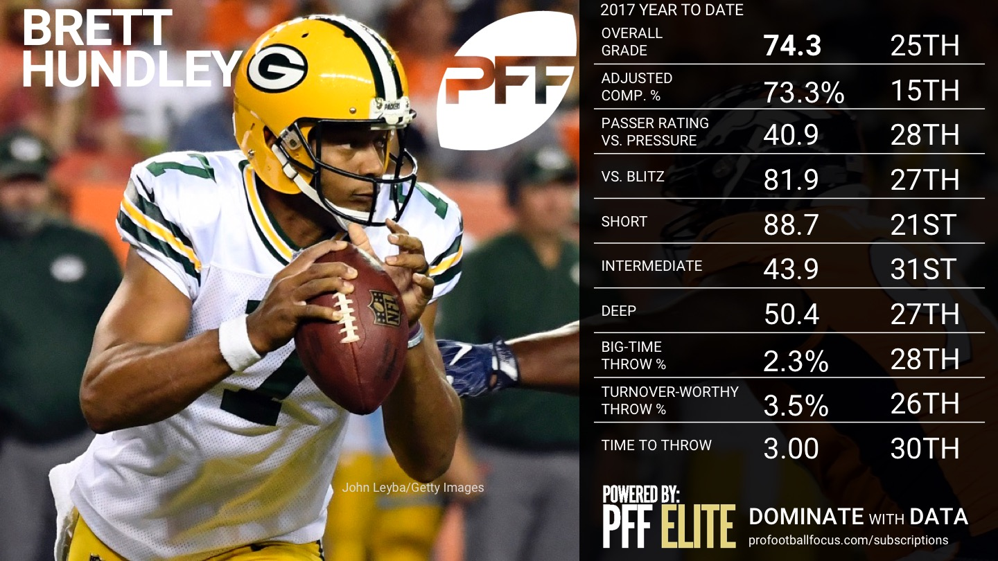 2017 NFL Week 16 QB Rankings - Brett Hundley