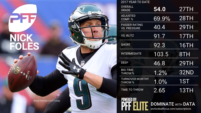 2017 NFL Week 16 QB Rankings - Nick Foles