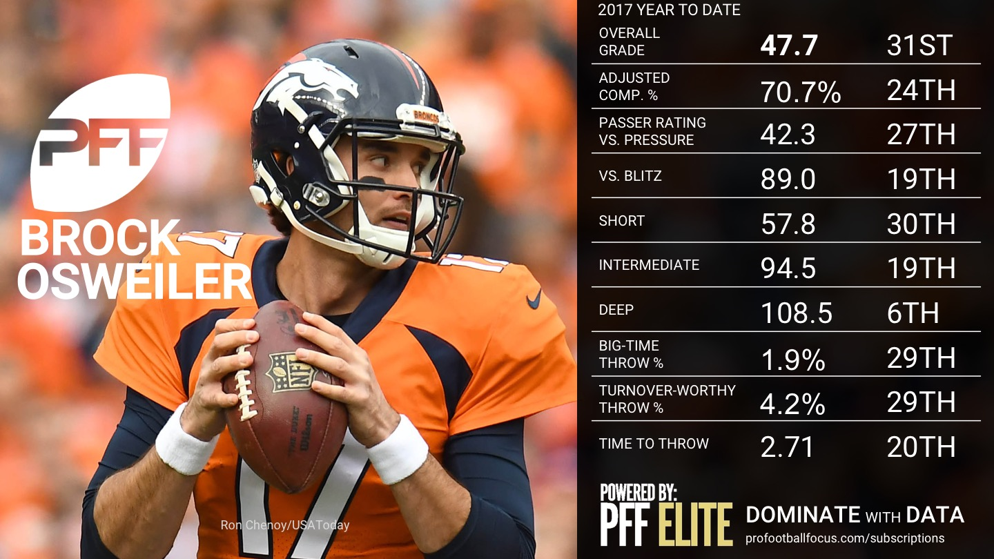 2017 NFL Week 16 QB Rankings - Brock Osweiler