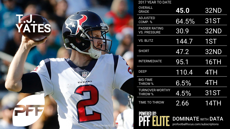 2017 NFL Week 16 QB Rankings - T.J. Yates