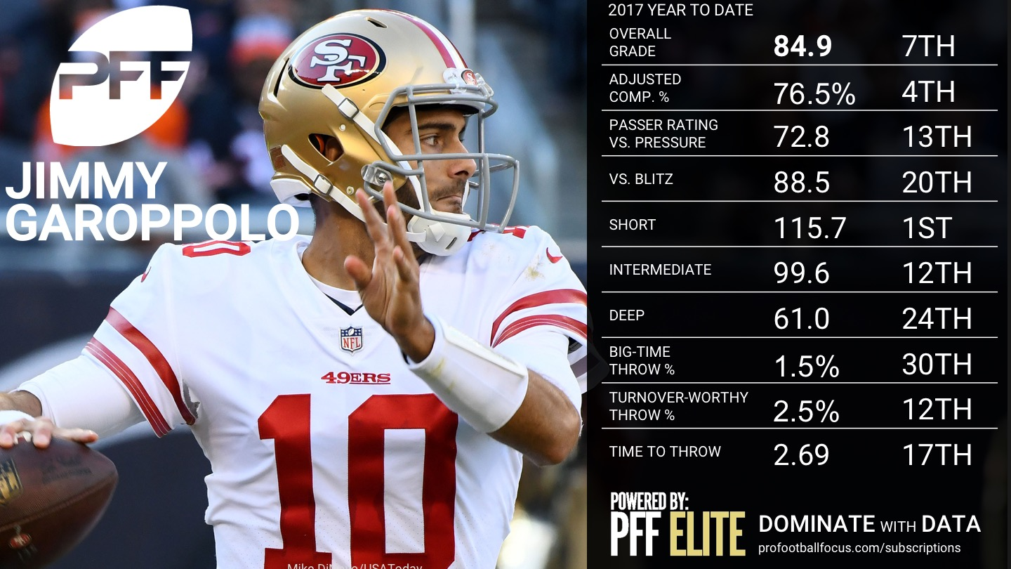 2017 NFL Week 16 QB Rankings - Jimmy Garoppolo