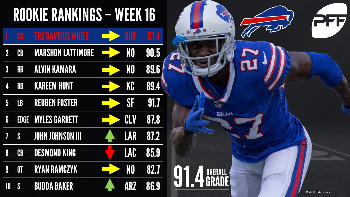 NFL Rookie of the Year Rankings