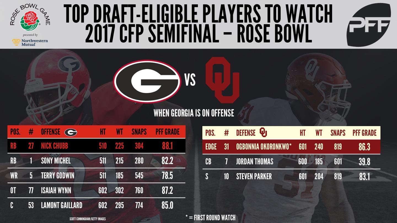 CFP Semifinal - Rose Bowl, Oklahoma, Georgia