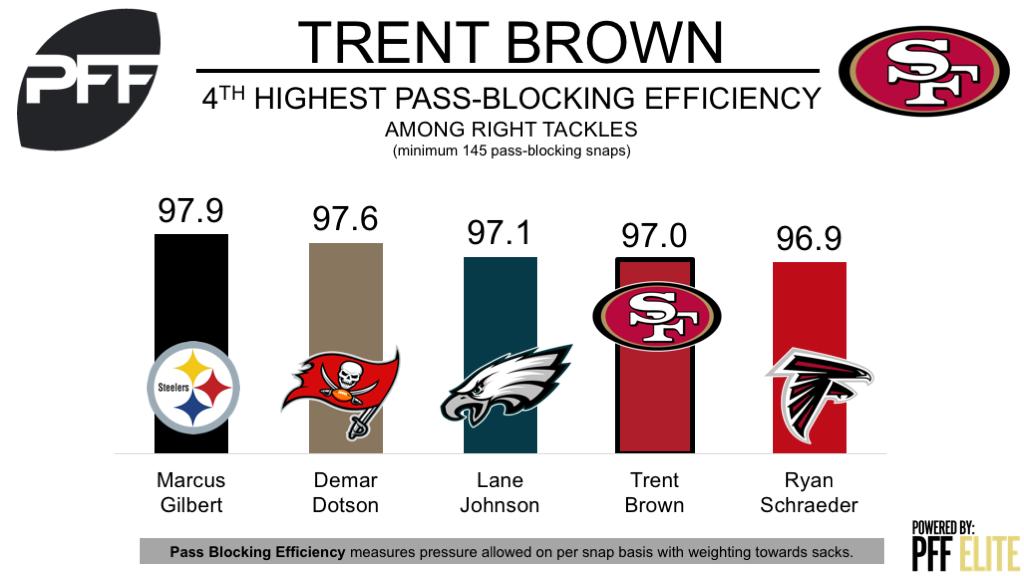 Trent Brown, tackle, San Francisco 49ers