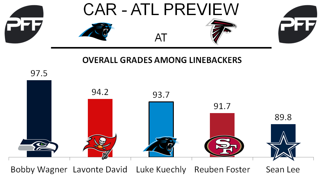 LB Luke Kuechly Carolina Panthers