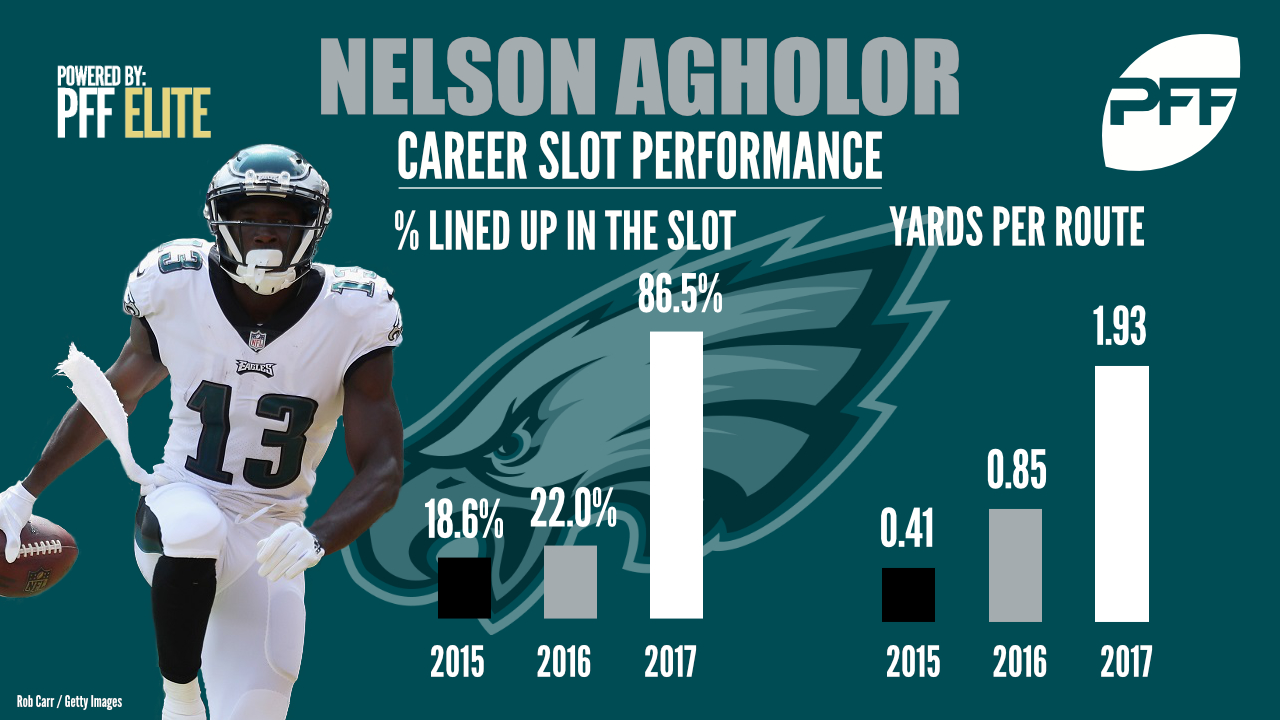 Nelson Agholor, wide receiver, Philadelphia Eagles
